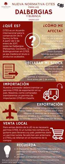 infografia CITES
