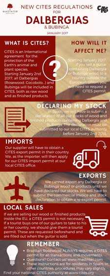 infographic CITES
